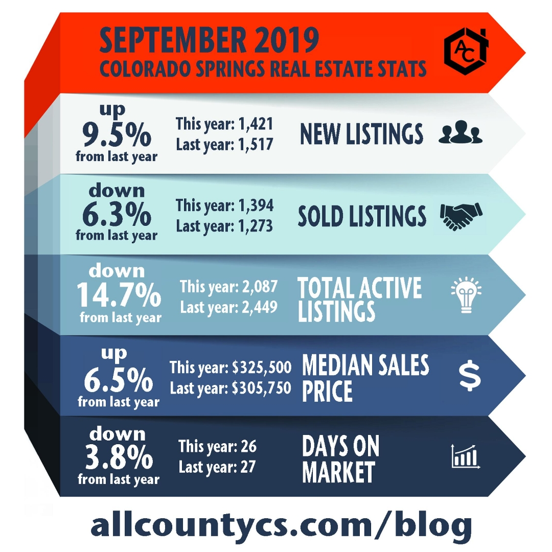 September 2019 Local Real Estate Stats Colorado Springs