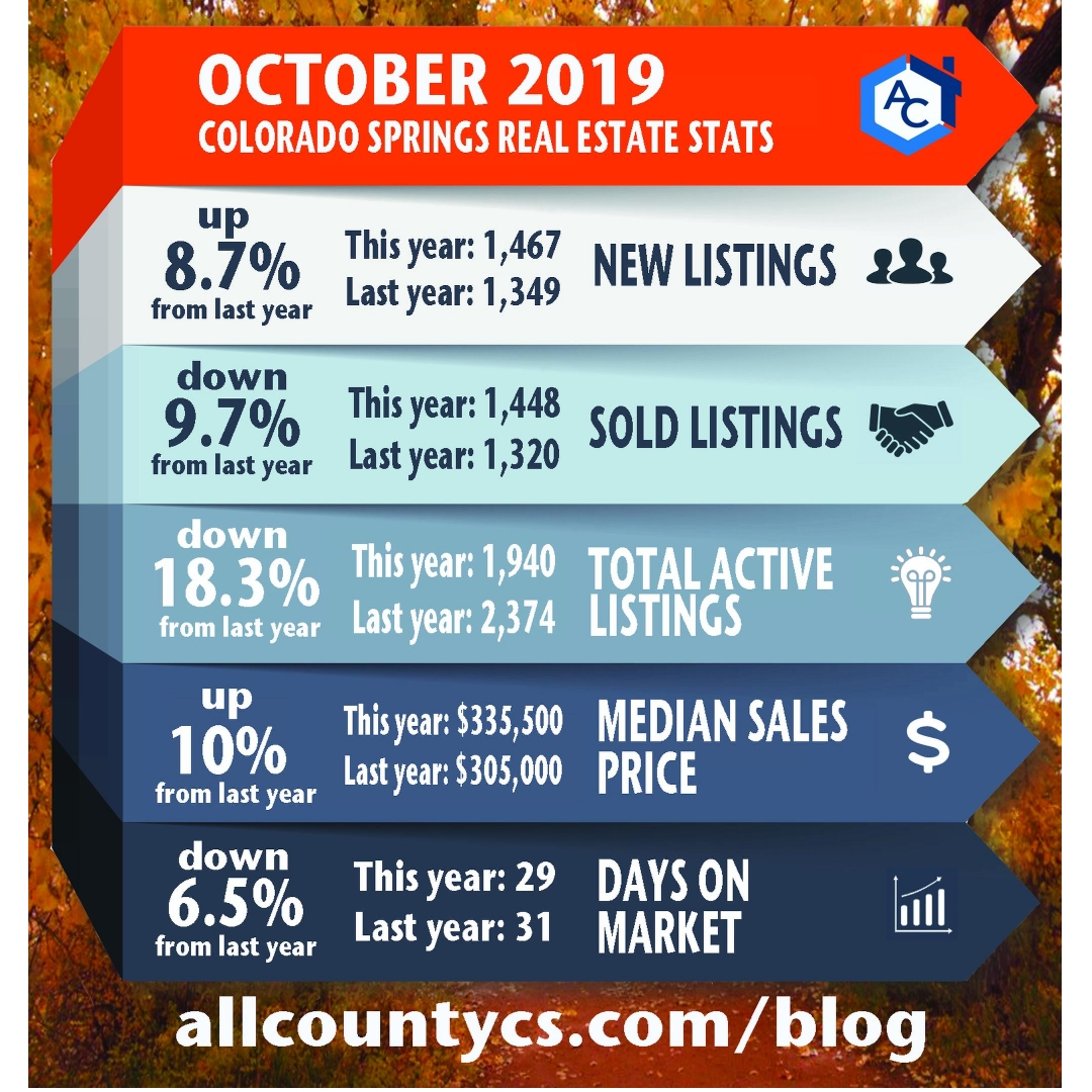 October 2019 Local Real Estate Stats Colorado Springs