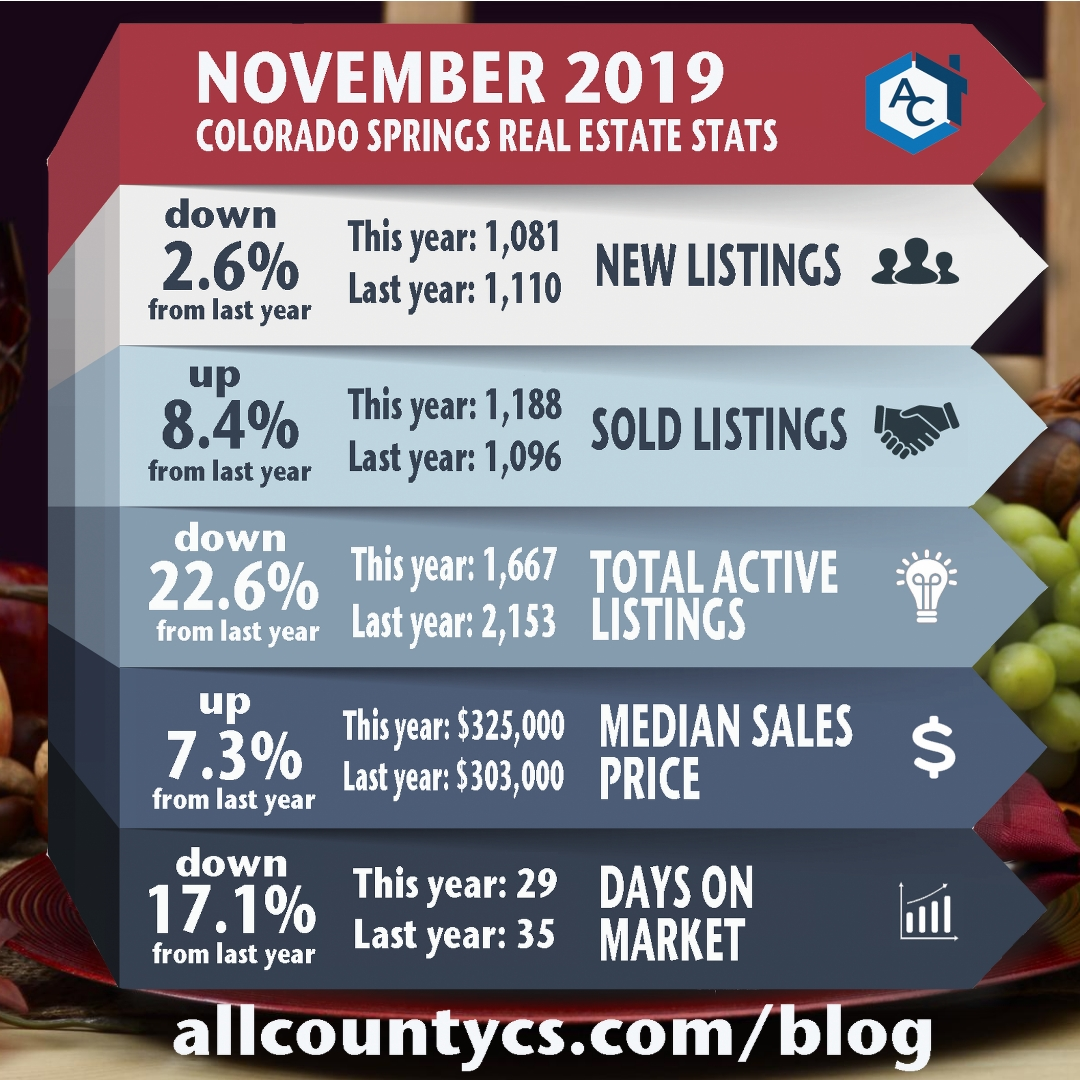 November 2019 Local Real Estate Stats Colorado Springs