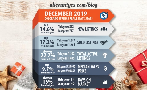 December 2019 Colorado Springs Real Estate Statistics