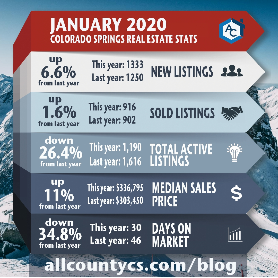 January 2020 Colorado Springs Real Estate Statistics