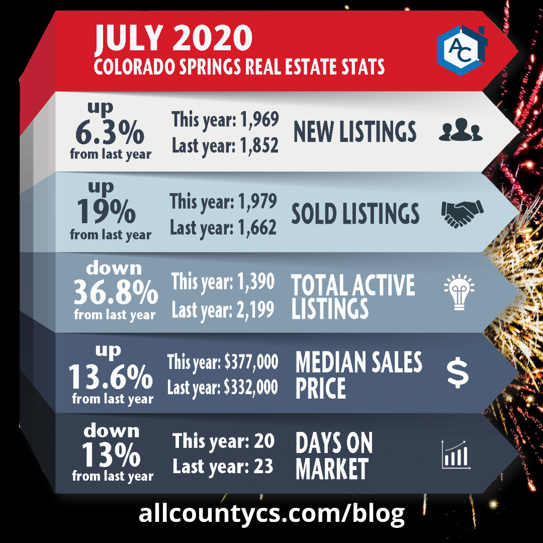 July 2020 Colorado Springs real estate statistics