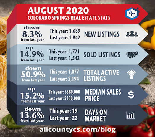 August 2020 Colorado Springs real estate statistics