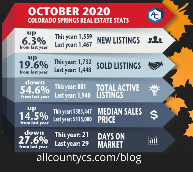 October 2020 Colorado Springs real estate statistics