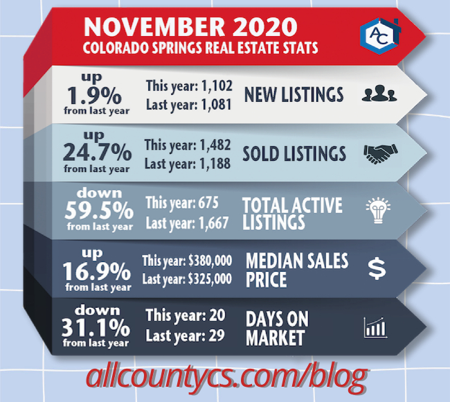 November 2020 Colorado Springs Real Estate Stats