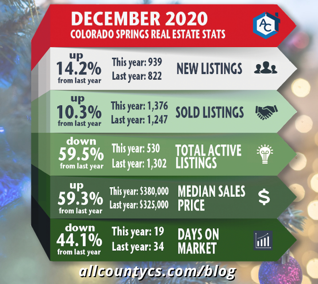 December 2020 Colorado Springs Real Estate Statistics