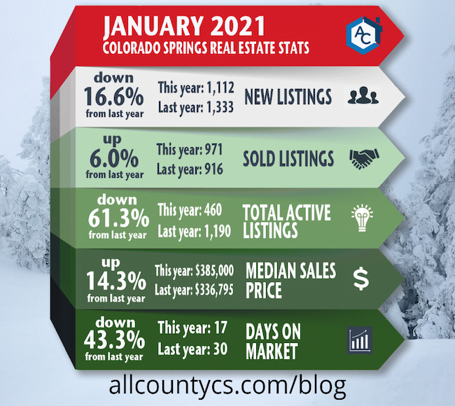 January 2021 Colorado Springs real estate statistics